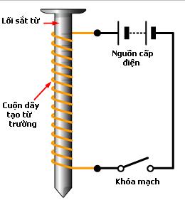 Nguyên lý hoạt động của nam châm điện 1